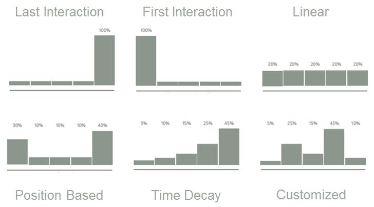attribution-modeller