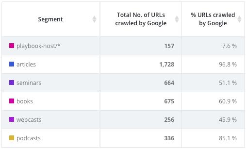 publisher ratio