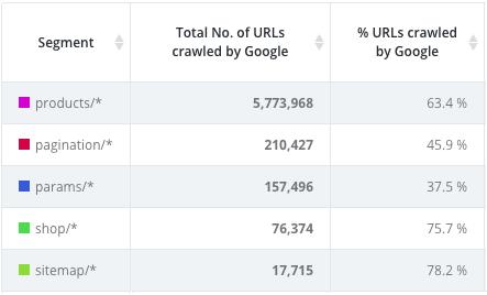webshop crawl ratio